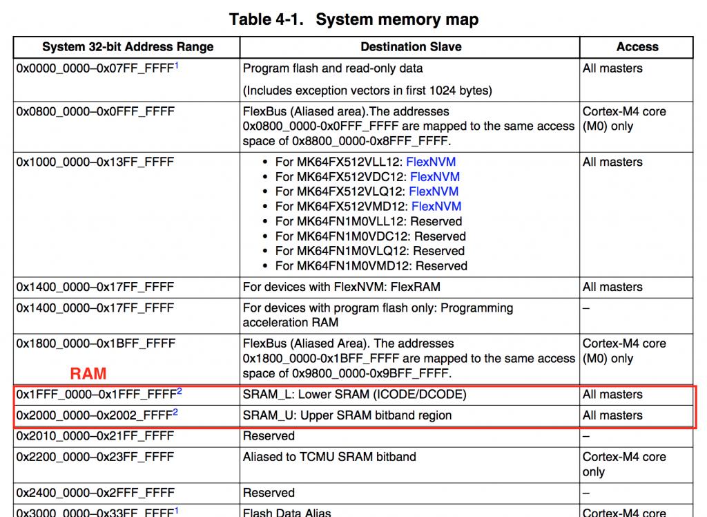 memory-map-k64
