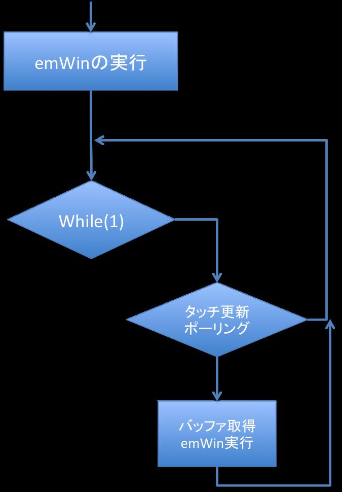 emWinの実行と画面更新