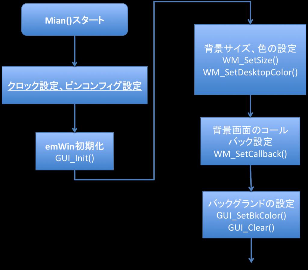 初期化と画面設定(親ウィンドウ)