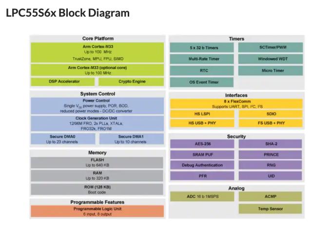 LPC55S69ブロック図